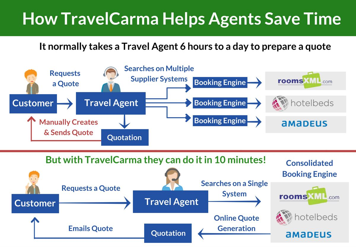 How TravelCarma makes agents more efficient