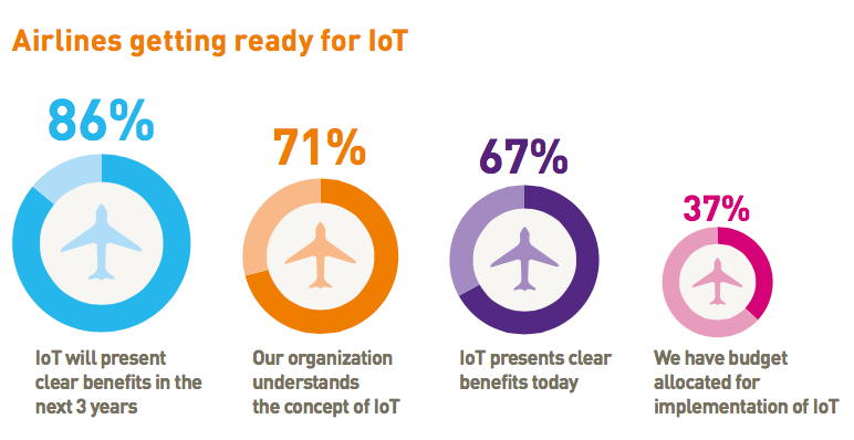 Airlines getting ready for IoT