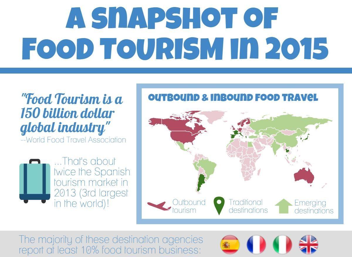 Food Tourism Snapshot
