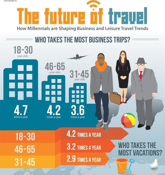 Millennial travellers bleisure trends