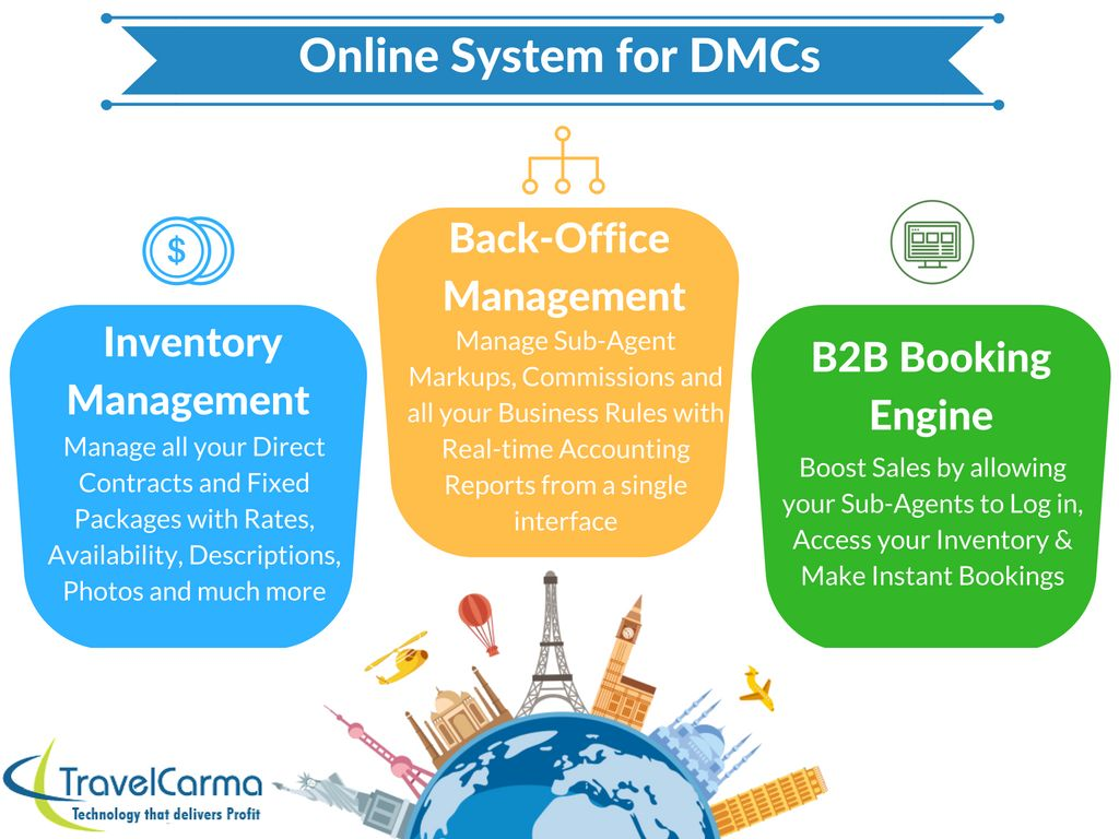 online software solutions for DMC