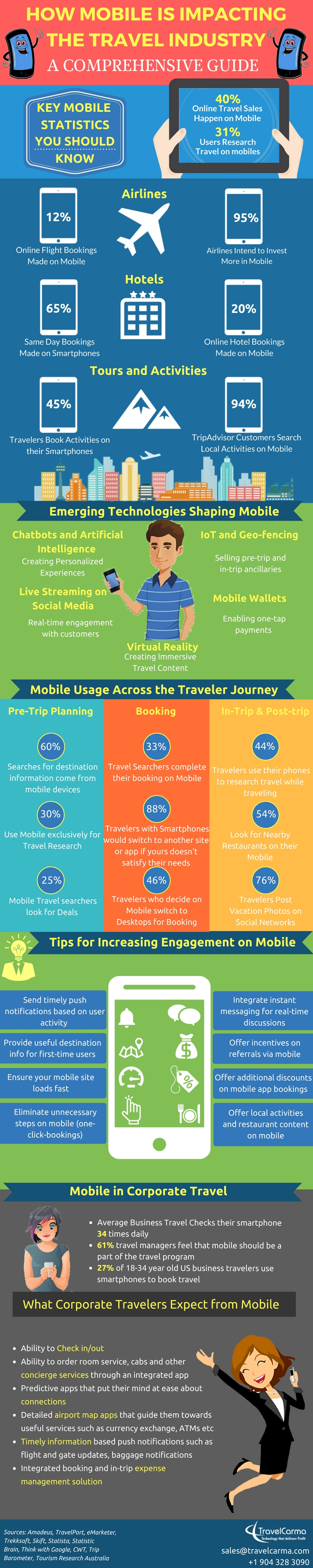 How mobile is impacting the travel industry