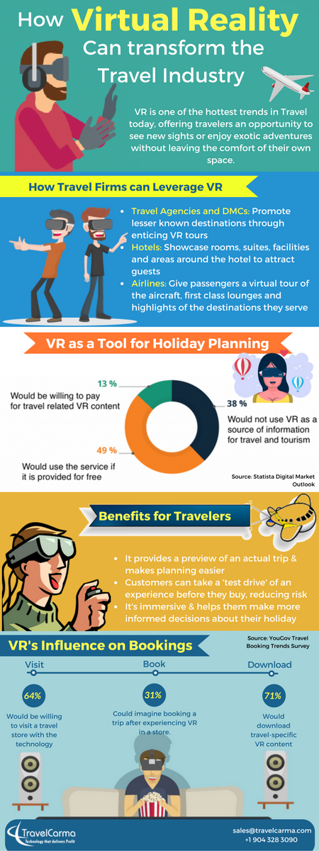 How Virtual Reality can transform the Travel Industry