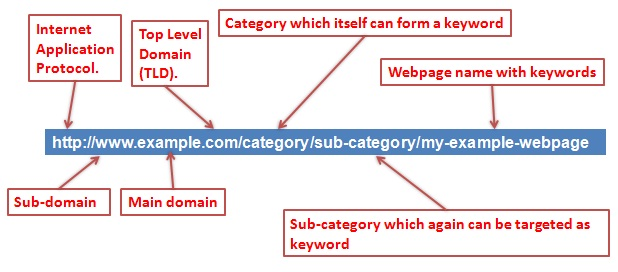 Travel Website SEO - URL Optimization