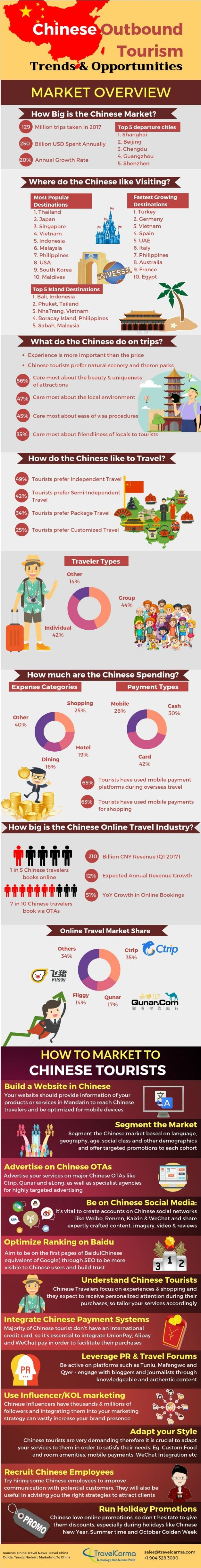 Infographic - China Outbound Tourism Market Trends