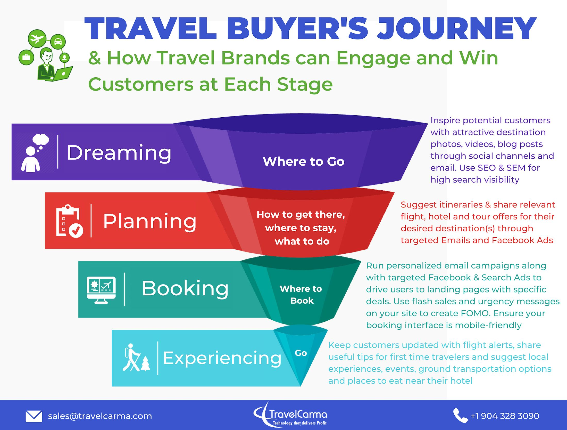 Travel Buyer Journey - How to engage customers at each stage