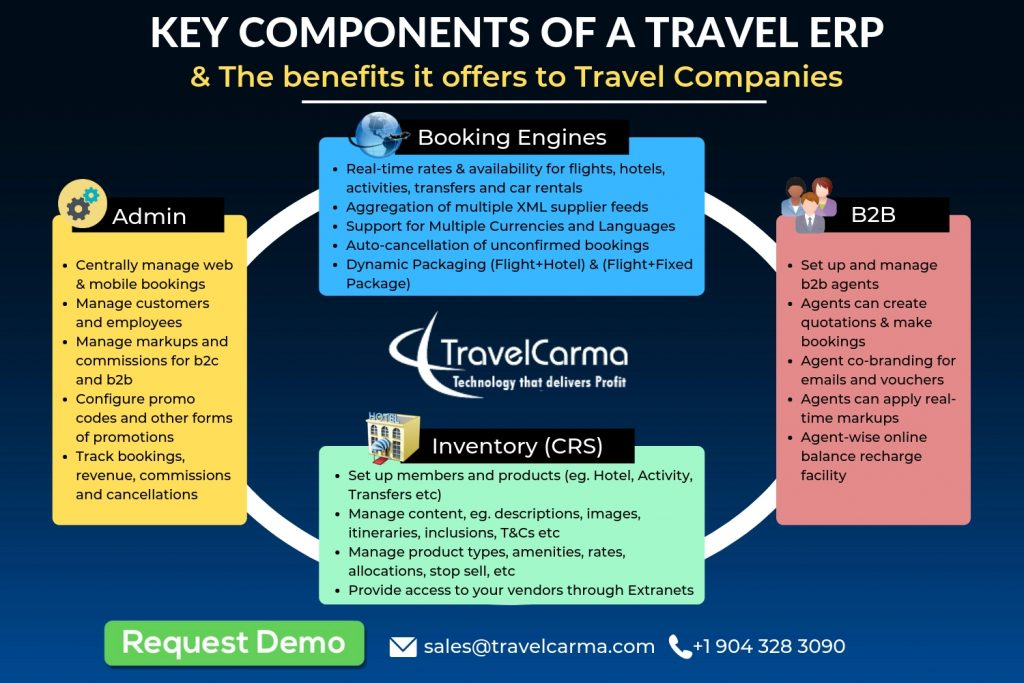 Travel ERP components