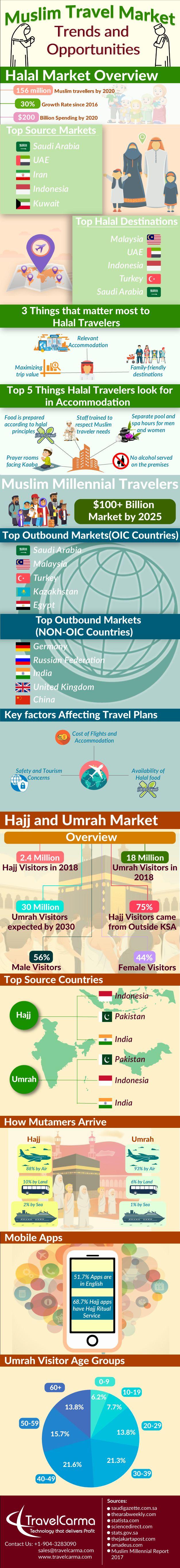 Infographic - Muslim Travel Market | Hajj and Umrah Market