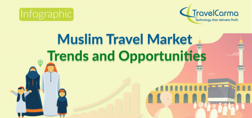 Muslim Travel | Umrah Travel | Trends and Statistics