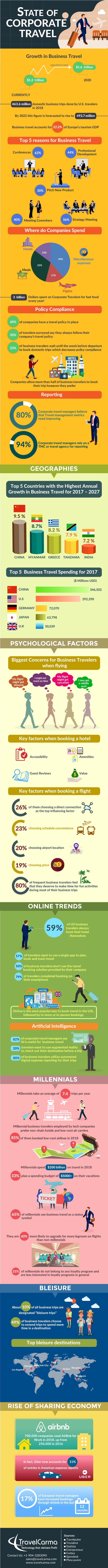 Business Travel infographic, corporate travel, business travel trends