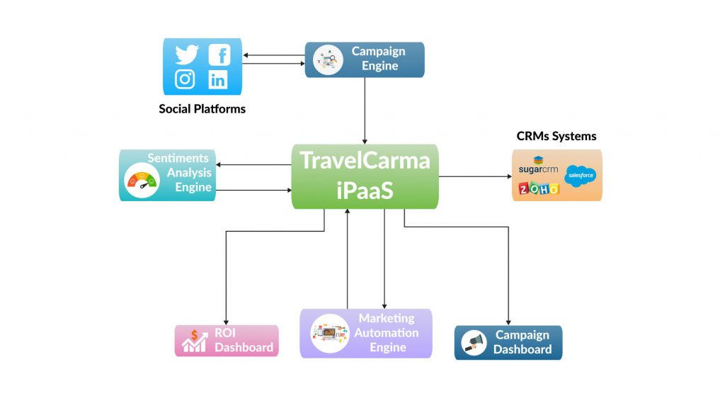 Travel iPaaS for Personalization