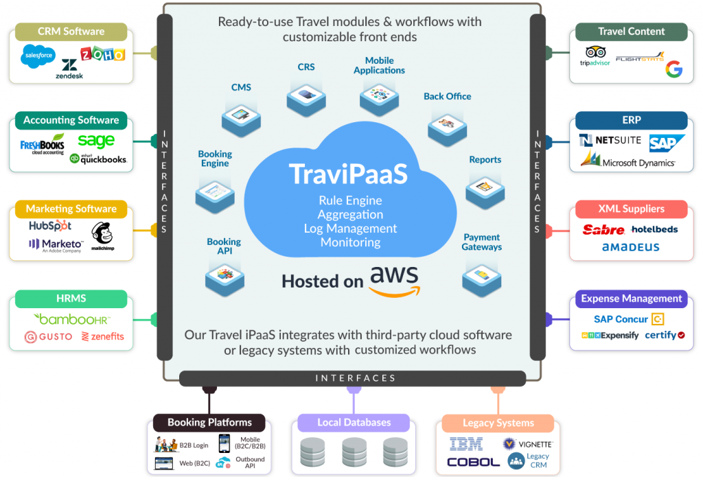 TravelCarma Travel iPaaS - Integration platform