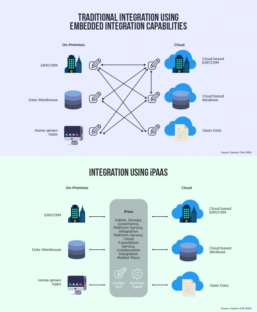 Point to point integration vs ipaas
