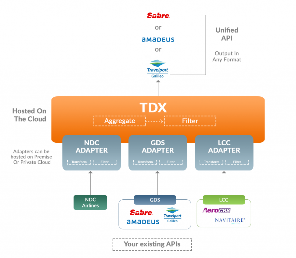 TravelCarma TDX - Flight API Aggregation and Schema Transformation