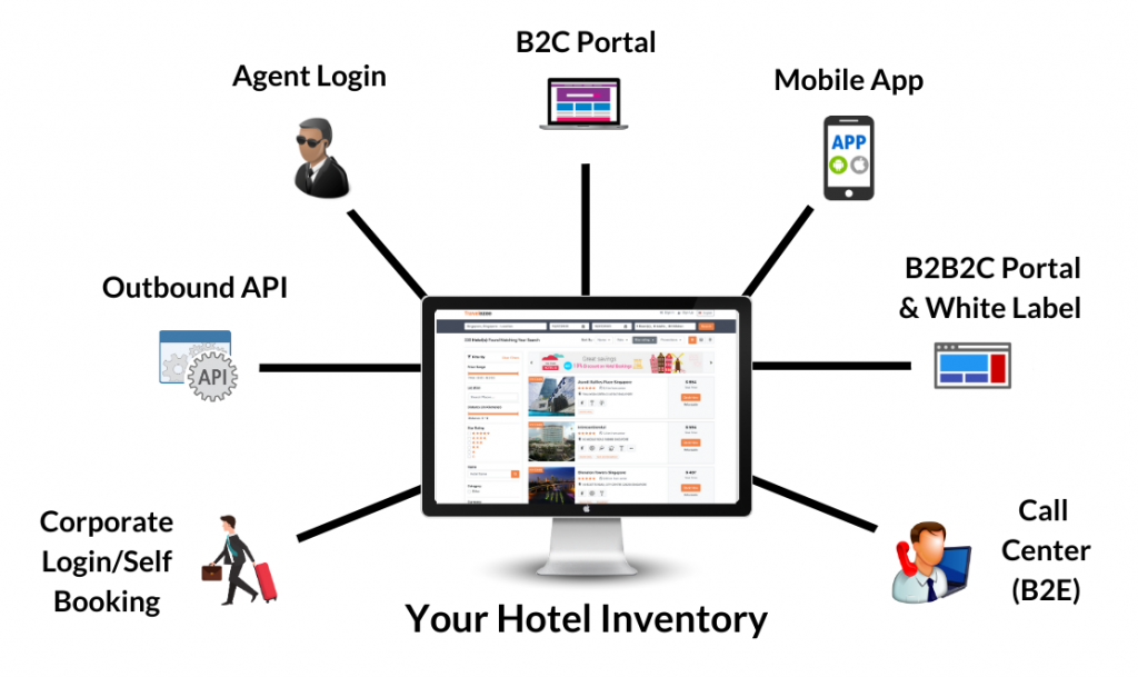 Hotel booking system - multichannel distribution